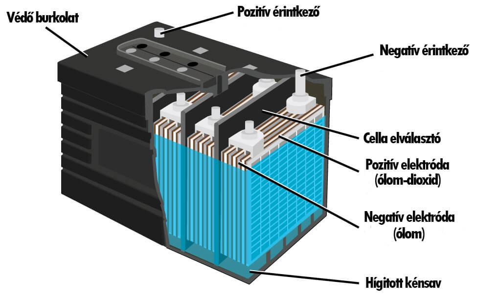 elektromos-kerekpar-akkumulator